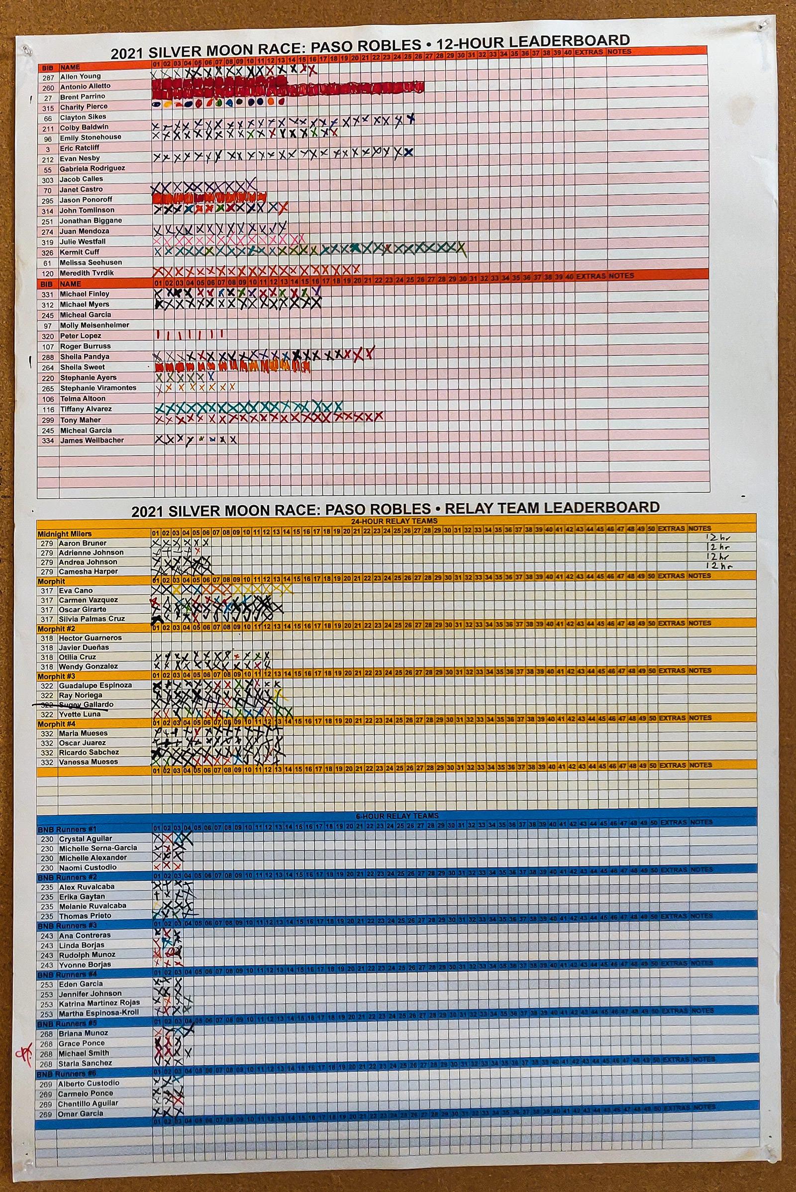 12-Hour & Relay Leaderboard