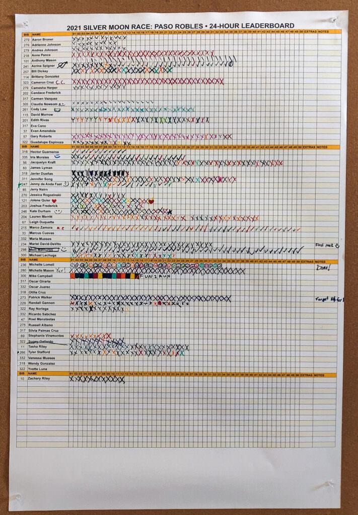 24-Hour Leaderboard