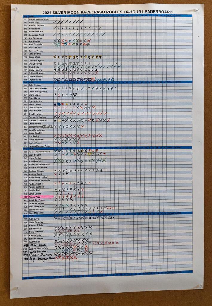 6-Hour Leaderboard